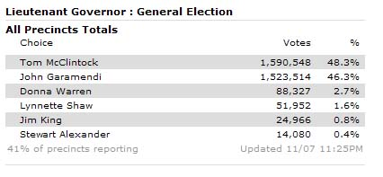Garamendi slightly behind with 41% of precincts reporting