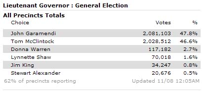 Garamendi takes lead in race for California Lt. Governer with 62% of precincts reporting