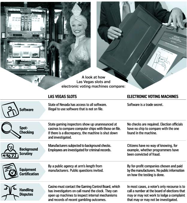 A look at how Las Vegas slots and electronic voting machines compare