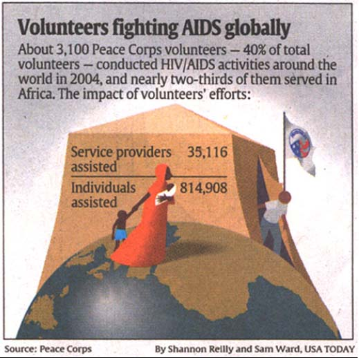 About 3,100 Peace Corps volunteers, - 40% of total volunteers - conducted HIV/AIDS activities around the world in 2004